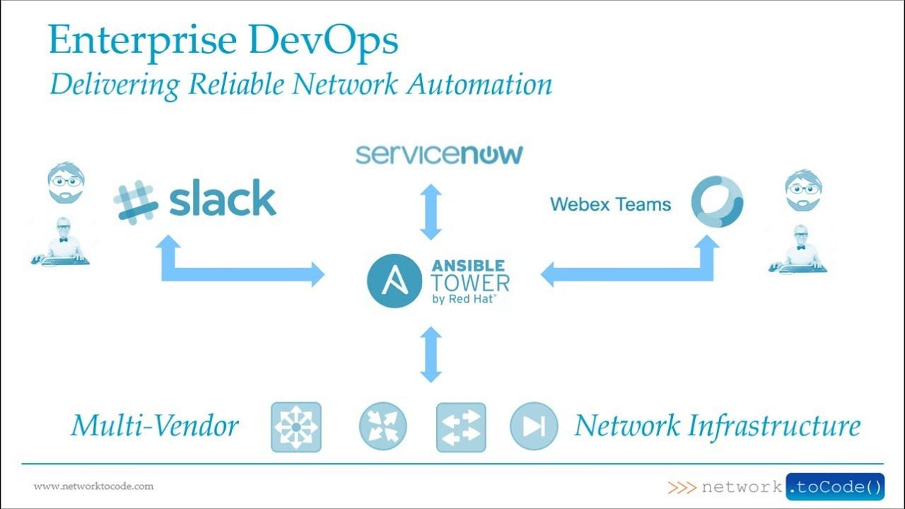 Network Automation with Ansible, ServiceNow, and ChatOps