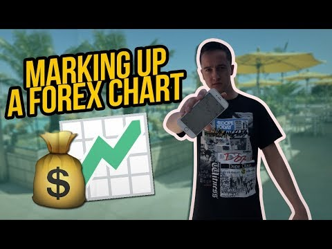 How To Mark Up A Chart | Forex Guide And Lessons