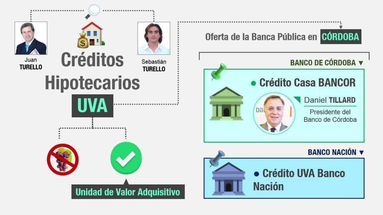 Baybarcreditos blog for Banco de cordoba prestamos