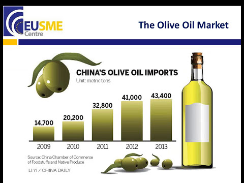 Entering China's Food and Beverage Market