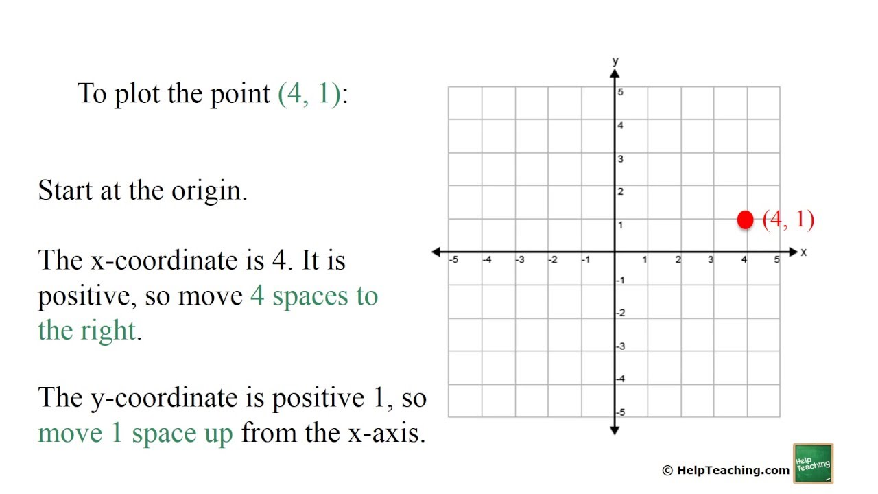 worksheet Positive Coordinate Grid graphing points on the coordinate plane youtube plane