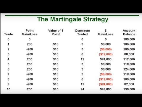 how-to-trade-with-binary-option-using-martingale-trading-strategy|binary-option-martingale-strategy