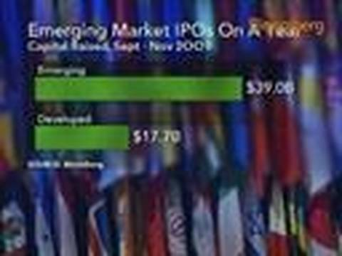 Emerging Market IPO Returns Rout Developed Nations: Video