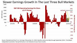 Jones Associates On S&P 500 Slid Last Week, As Earnings Growth Is Recalibrated