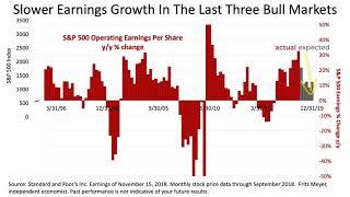 Jones Associates On S&P 500 Slid Last Week, As Earnings Growth Is Recalibrated
