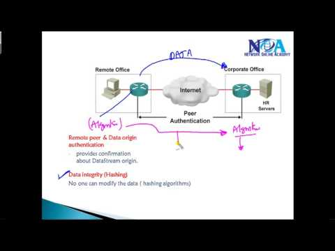 CCIE Routing & Switching version 5: IPsec VPN Introduction