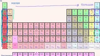 Закономерности в периодической таблице. Энергия ионизации