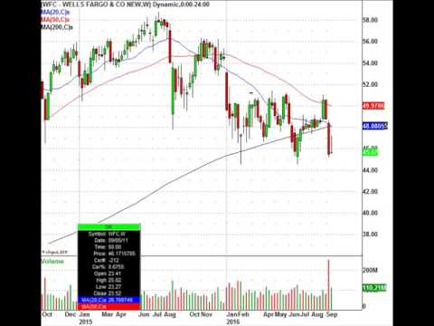 Are You Trading Wells Fargo Stock? You Better Watch This Video First