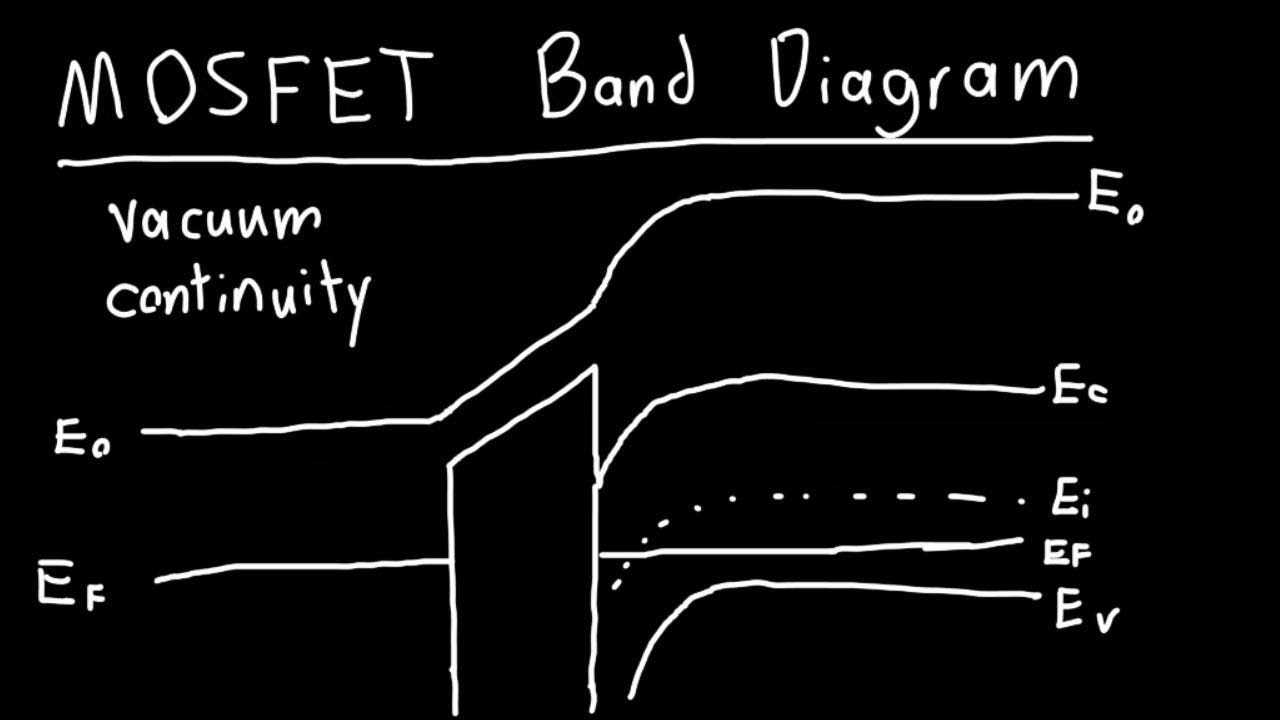 hight resolution of mosfet band diagram explained