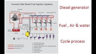 Diesel generator cycle
