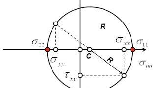 Mechanical properties of steels - 5: plasticity