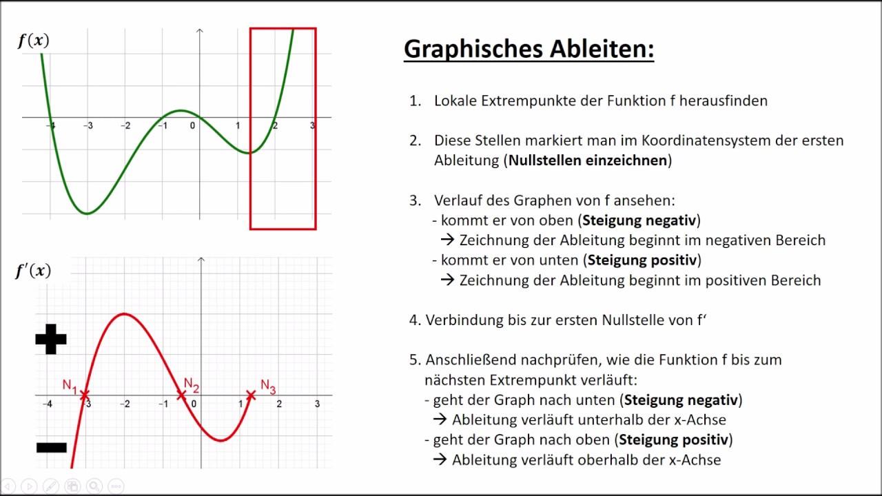 graphisches ableiten