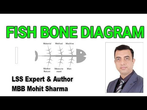Fish Bone Diagram | Cause & Effect Diagram | Ishikawa Diagram | MBBMohitSharma