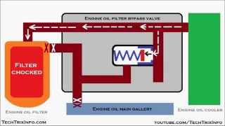 Animation How engine oil filter bypass valve or safety valve works
