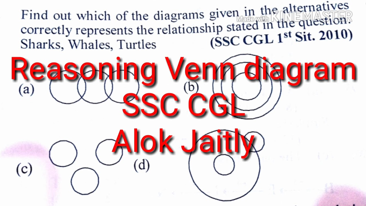 Ssc cgl ca foundation railway mba entrance reasoning venn diagram in ssc cgl ca foundation railway mba entrance reasoning venn diagram in hindi alok jaitly ccuart Choice Image