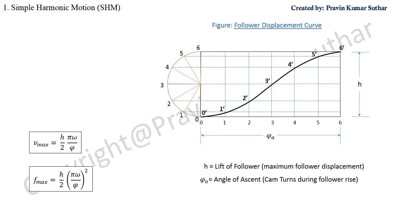 Displacement Diagram For Cam  Follower Motion  Cam Profile