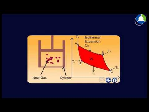 Principle of Heat Engine