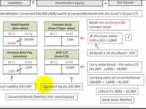 Bond Debt For Equity Swap Book Vs Market Value Methods Accounting Detailed Examples