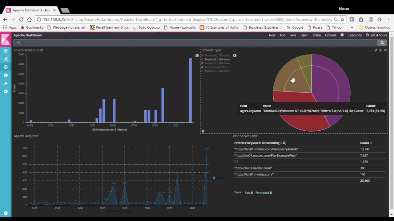 Kibana monitoring Weblogic and Apache
