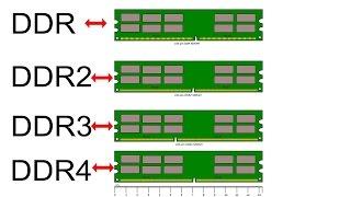DIFERENÇA DE MEMÓRIAS DDR, DDR2, DDR3 E DDR4
