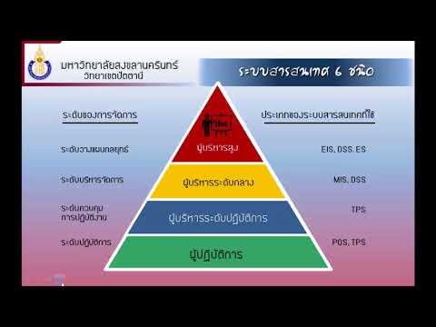 บทบาทของระบบสารสนเทศในองค์กร