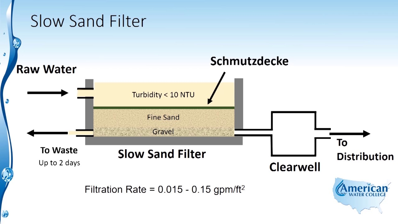 slow sand filtration american water college [ 1280 x 720 Pixel ]