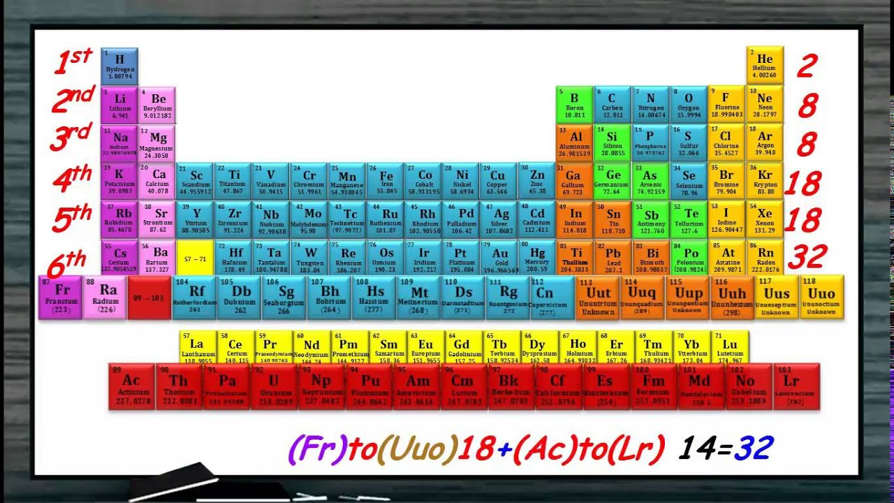 Introduction modern periodic table youtube introduction modern periodic table gamestrikefo Images