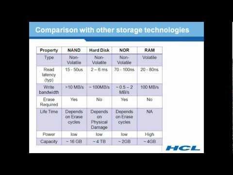 Explain the Basics of the NAND Flash memory