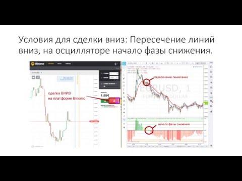 Простая прибыльная стратегия для бинарных опционов Top Profit на 5 10 минут