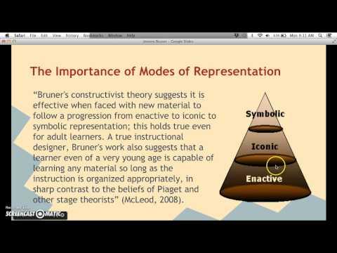 Jerome Bruner: Psychology of Learning
