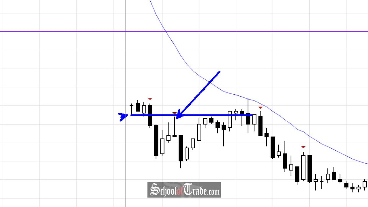 Market Psychology Of The Euro Currency Futures Breakout Morning Schooloftrade