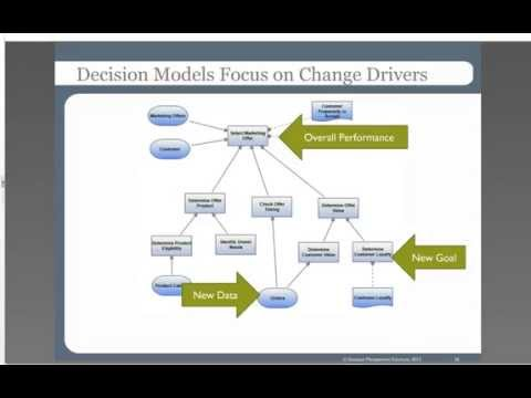 4 Ways Decision Modeling Creates a Data Driven Culture