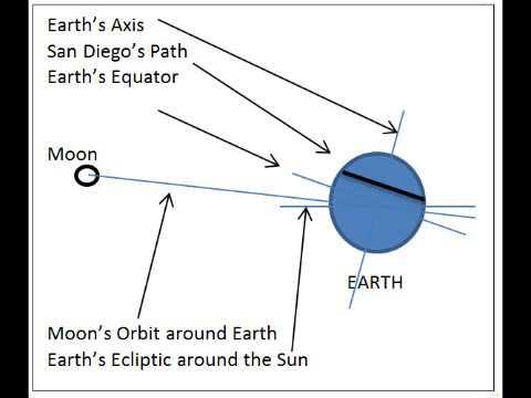 Moon's Shifting Path