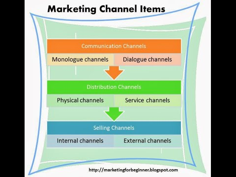 What Are Marketing Channels - Function - Samples - Question And Answer