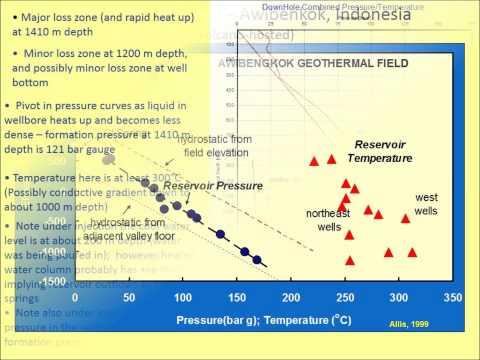 Short Corse: Reservoir Characteristics Interpreting Temperature and Pressure Measurements from Wells