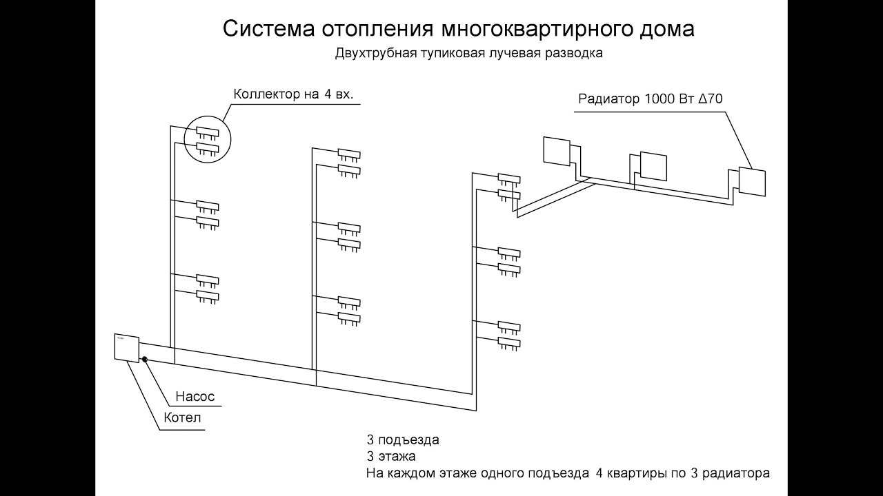 Расчет системы отопления многоквартирного дома