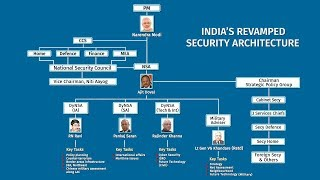 What India's Expanded Security Architecture Looks Like