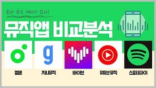 음악 스트리밍 서비스, 어떤 앱이 좋을까? ㅣ 멜론, 지니뮤직, 바이브, 유튜브뮤직, 스포티파이 screenshot 1