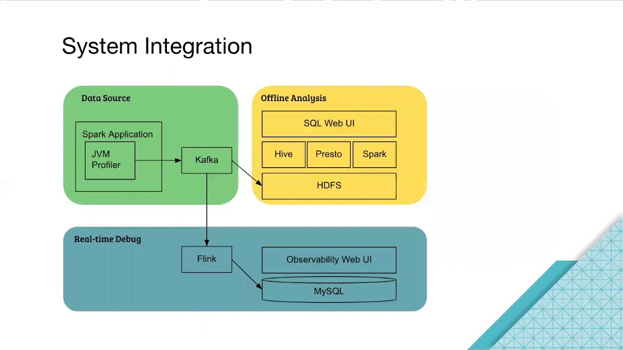 Uber Open Source Profile Spark Applications At Scale Bo Yang Flink Wiring Diagram