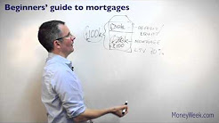Popular Videos - Mortgage loan & Presentation