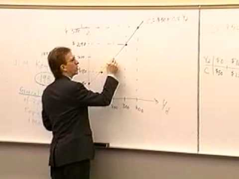 Principles of Macroeconomics: Lecture 26 - The Keynesian Mod