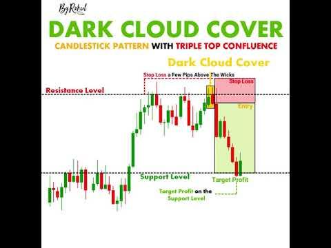 Best Trading strategies Tips | Forex Basics | ChartPatterns #shorts