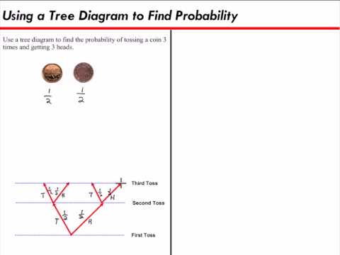 Using a tree diagram to find probability youtube ccuart Images