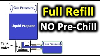 NO Pre-Chilling!  FULLY Refill a 1lb Propane Bottle (Avoid 600%+ Markup on Propane) Coleman(, 2014-07-28T00:43:59.000Z)