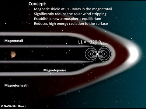 NASA proposes building artificial magnetic field to restore Mars'