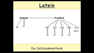 Latein übersetzen - Die Satzbaummethode (Teil 1/3)