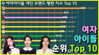 그래프로 보는 여자아이돌 개인 브랜드평판지수 Top 10 (~2020년 1월)