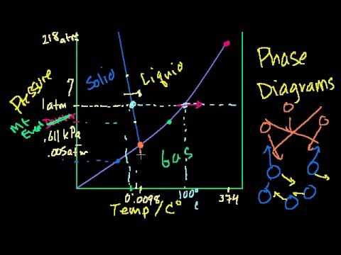 31 Chemistry Phase Diagrams States Of Matter And Intermolecular