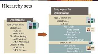 Creating Hierarchy Sets video thumbnail