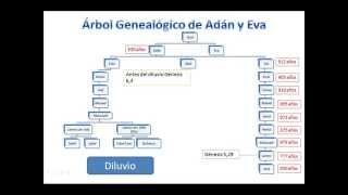 Linea Sanguinea de Adán y Eva hasta Jesucristo (Todos los caminos llevan a Roma)